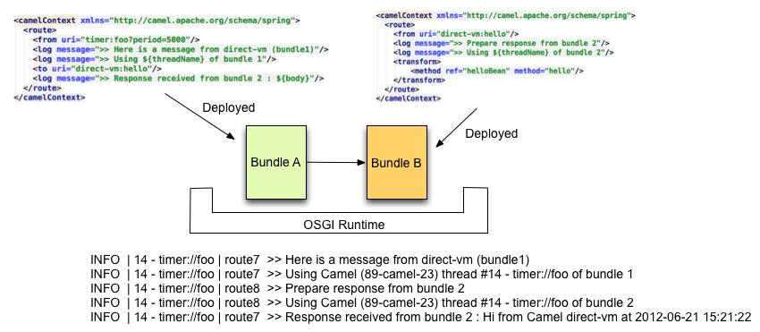 Direct VM Component - Apache Camel